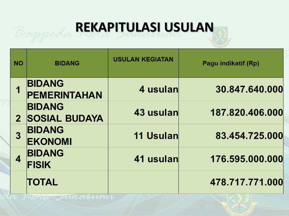 REKAPITULASI USULAN NOBIDANG USULAN KEGIATAN Pagu indikatif (Rp) 1 BIDANG PEMERINTAHAN 4 usulan30.847.640.000 2 BIDANG SOSIAL BUDAYA 43 usulan187.820.406.000 3 BIDANG EKONOMI 11 Usulan 83.454.725.000 4 BIDANG FISIK 41 usulan 176.595.000.000 TOTAL478.717.771.000