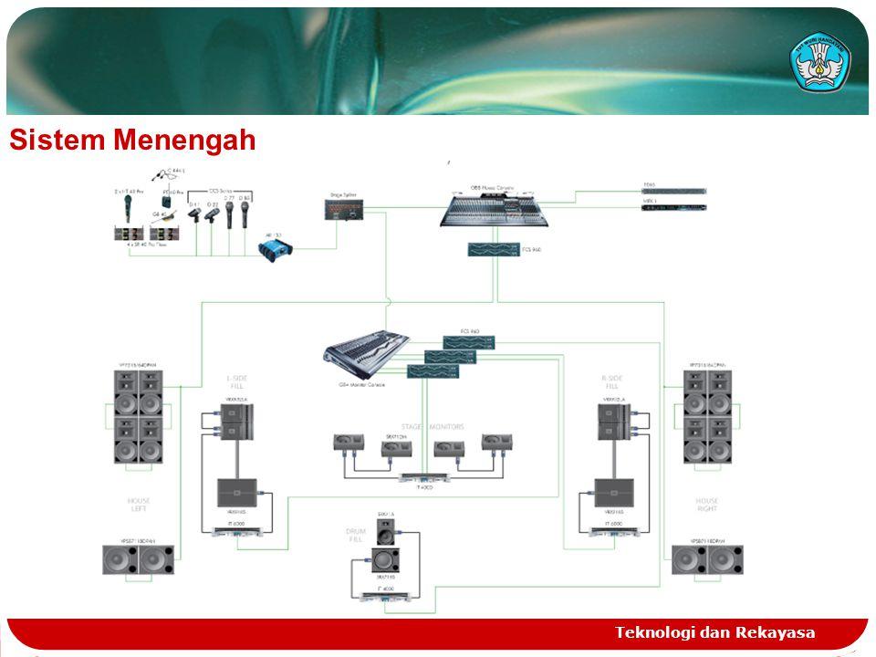 Teknologi dan Rekayasa Sistem Menengah
