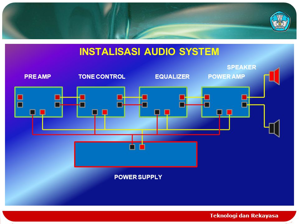 Teknologi dan Rekayasa INSTALISASI AUDIO SYSTEM SPEAKER PRE AMP TONE CONTROL EQUALIZER POWER AMP POWER SUPPLY