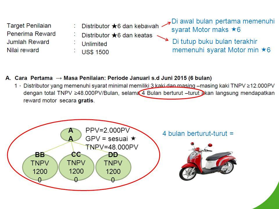 Di tutup buku bulan terakhir memenuhi syarat Motor min  6 Di awal bulan pertama memenuhi syarat Motor maks  6 A BB TNPV 1200 0 CC TNPV 1200 0 DD TNP