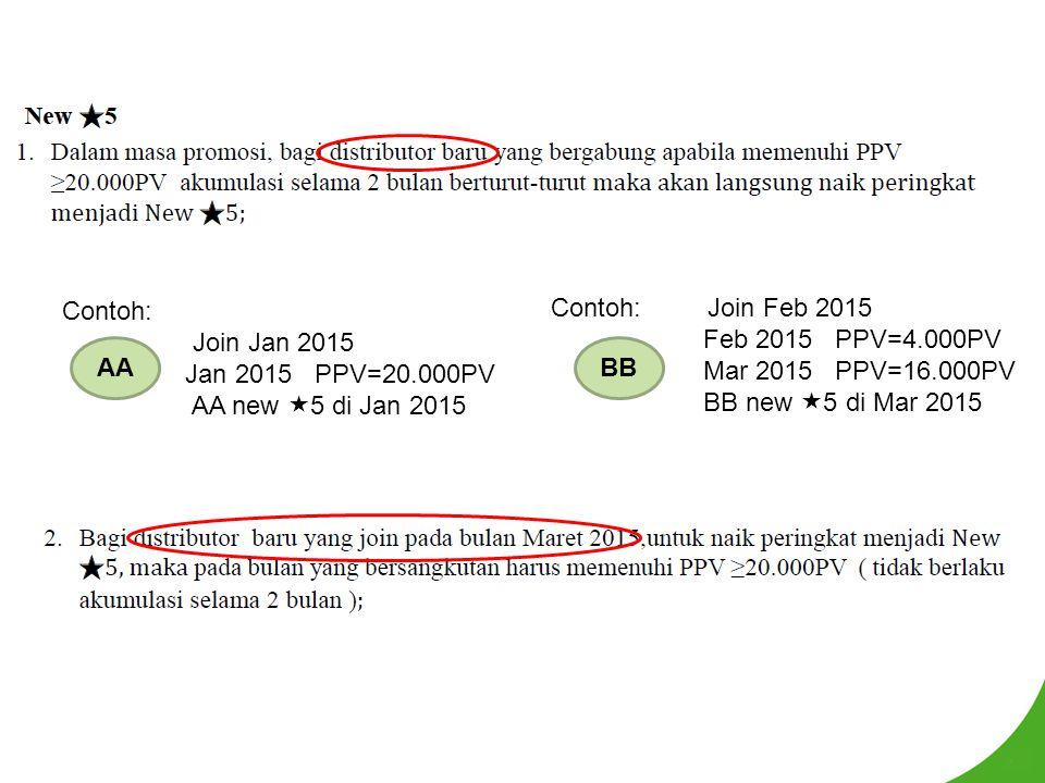PPV=2.000PV, GPV = sesuai , FF harus memiliki TNPV=40.000PV (PPV jg dihitung) di luar kaki GG.