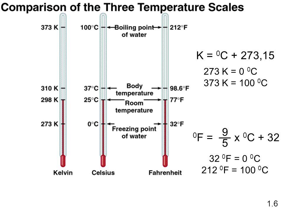 K = 0 C + 273,15 0 F = x 0 C + 32 9 5 1.6 273 K = 0 0 C 373 K = 100 0 C 32 0 F = 0 0 C 212 0 F = 100 0 C