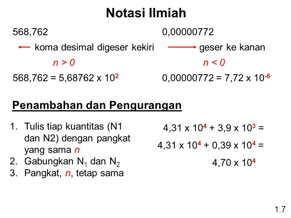 Notasi Ilmiah 1.7 568,762 n > 0 568,762 = 5,68762 x 10 2 koma desimal digeser kekiri 0,00000772 n < 0 0,00000772 = 7,72 x 10 -6 geser ke kanan Penambahan dan Pengurangan 1.Tulis tiap kuantitas (N1 dan N2) dengan pangkat yang sama n 2.Gabungkan N 1 dan N 2 3.Pangkat, n, tetap sama 4,31 x 10 4 + 3,9 x 10 3 = 4,31 x 10 4 + 0,39 x 10 4 = 4,70 x 10 4