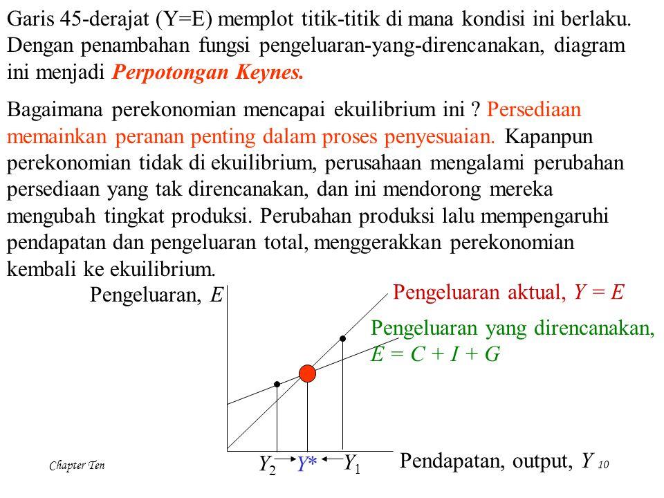 Chapter Ten10 Pengeluaran, E Pendapatan, output, Y Pengeluaran aktual, Y = E Pengeluaran yang direncanakan, E = C + I + G Y2Y2 Y1Y1 Y*Y* Garis 45-dera