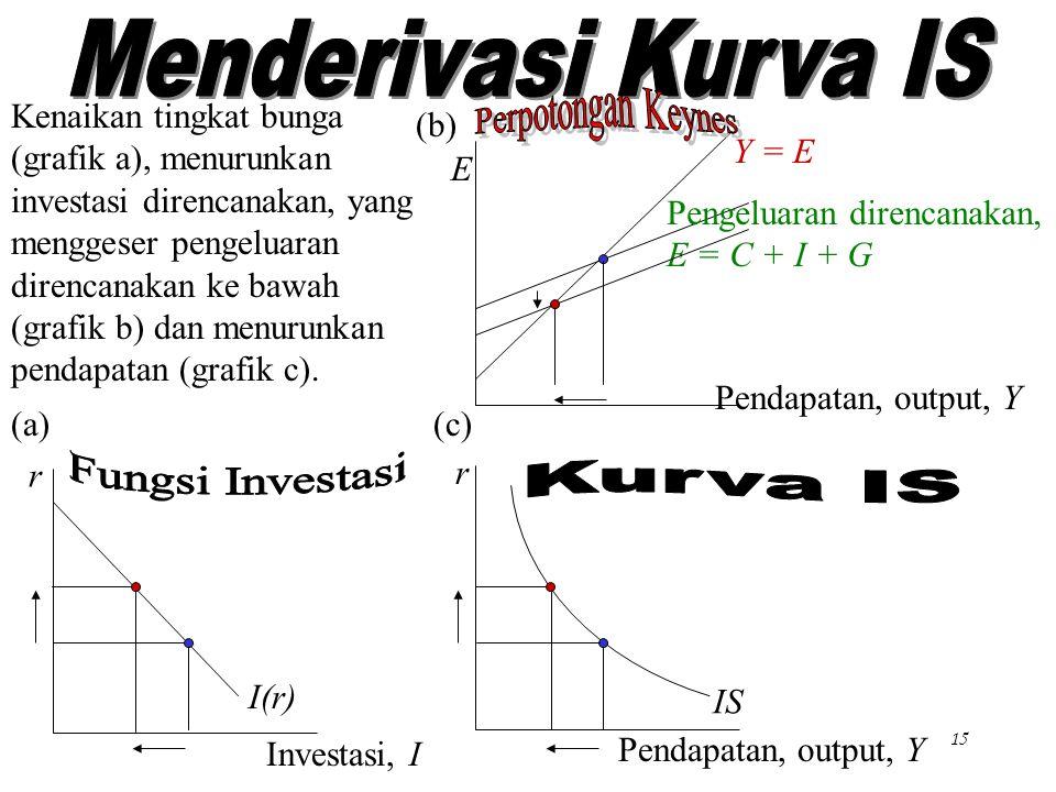 Chapter Ten15 E Pendapatan, output, Y Y = E Pengeluaran direncanakan, E = C + I + G r Pendapatan, output, Y r Investasi, I I(r) IS Kenaikan tingkat bu