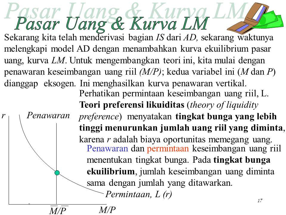 Chapter Ten17 r M/P Sekarang kita telah menderivasi bagian IS dari AD, sekarang waktunya melengkapi model AD dengan menambahkan kurva ekuilibrium pasa