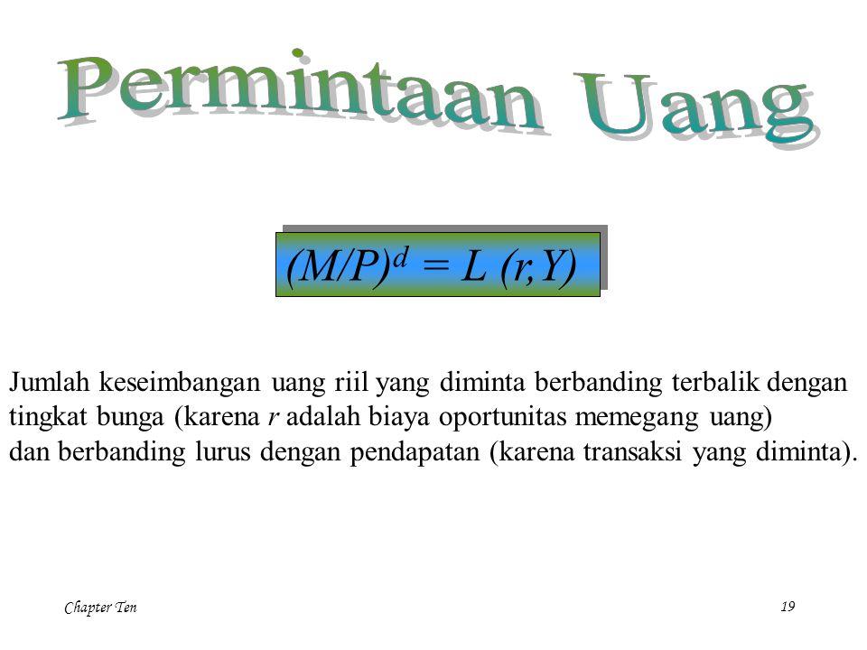 Chapter Ten19 (M/P) d = L (r,Y) Jumlah keseimbangan uang riil yang diminta berbanding terbalik dengan tingkat bunga (karena r adalah biaya oportunitas