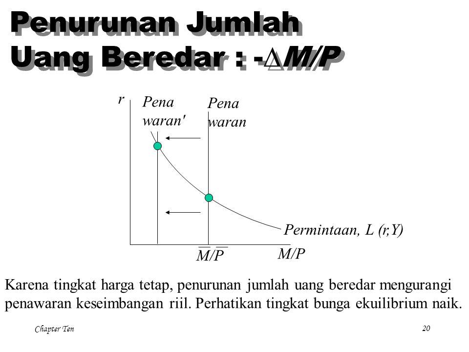 Chapter Ten20 r M/P Pena waran Permintaan, L (r,Y) Karena tingkat harga tetap, penurunan jumlah uang beredar mengurangi penawaran keseimbangan riil. P