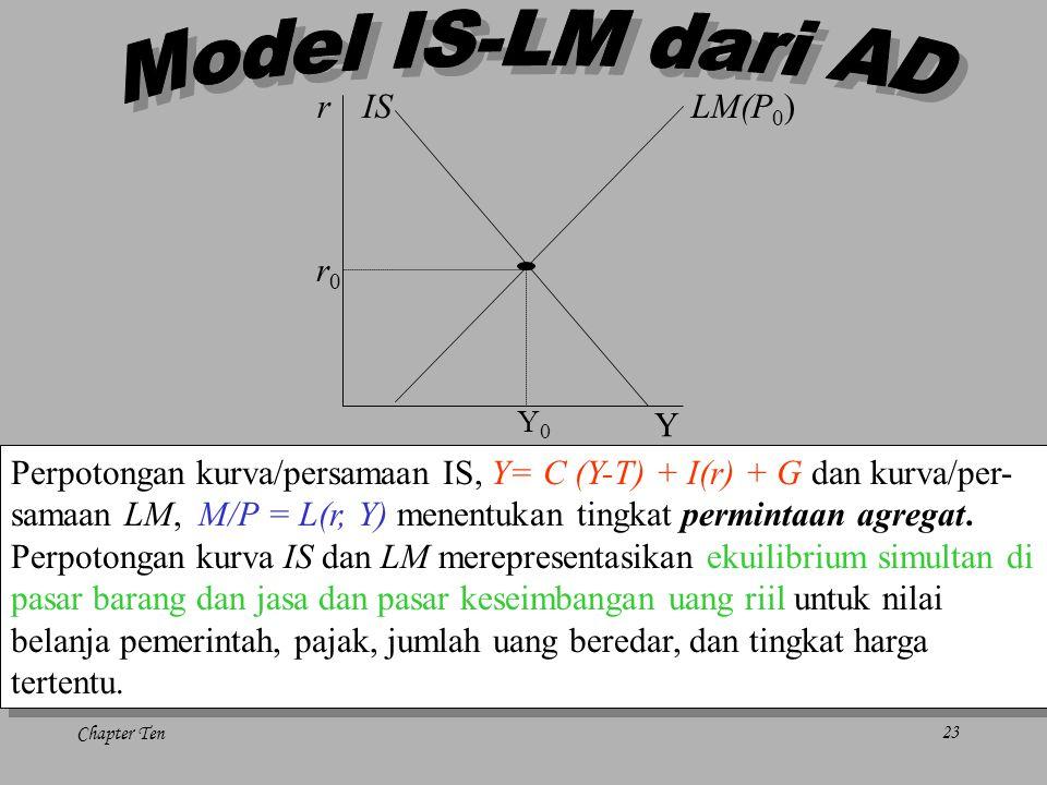Chapter Ten23 r Y LM(P 0 )IS r0r0 Y0Y0 Perpotongan kurva/persamaan IS, Y= C (Y-T) + I(r) + G dan kurva/per- samaan LM, M/P = L(r, Y) menentukan tingka