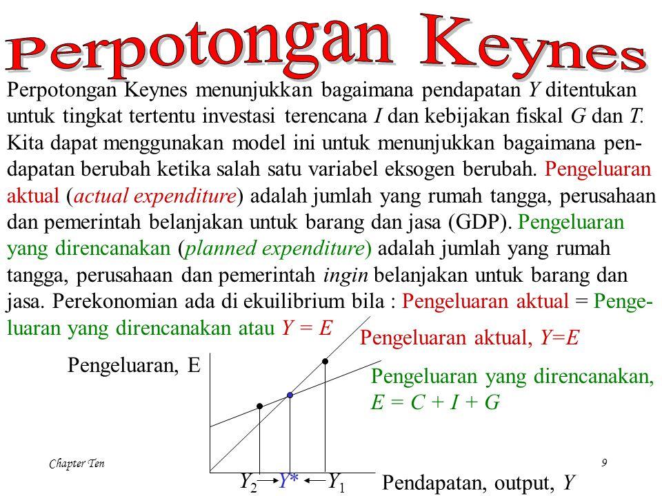 Chapter Ten9 Perpotongan Keynes menunjukkan bagaimana pendapatan Y ditentukan untuk tingkat tertentu investasi terencana I dan kebijakan fiskal G dan