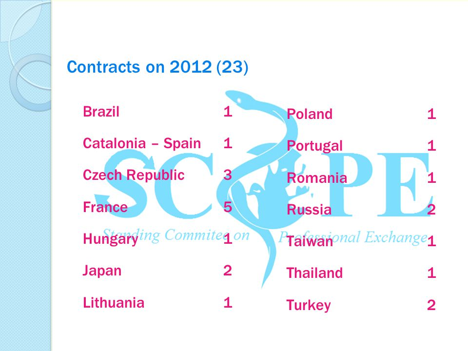 Contracts on 2012 (23) Brazil1 Catalonia – Spain1 Czech Republic3 France5 Hungary1 Japan2 Lithuania1 Poland1 Portugal1 Romania1 Russia2 Taiwan1 Thaila