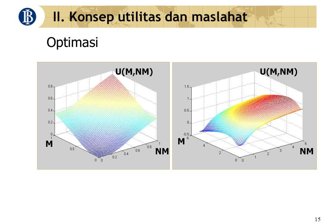 15 II. Konsep utilitas dan maslahat Optimasi M M NM U(M,NM)