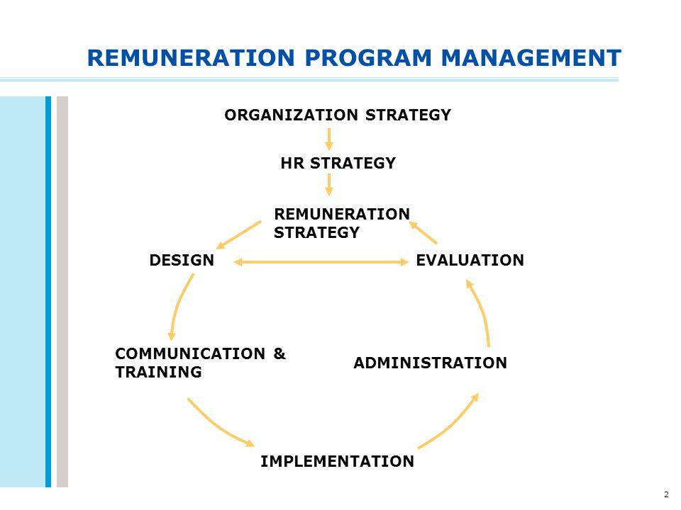 2 REMUNERATION PROGRAM MANAGEMENT ORGANIZATION STRATEGY HR STRATEGY REMUNERATION STRATEGY DESIGN COMMUNICATION & TRAINING IMPLEMENTATION ADMINISTRATIO