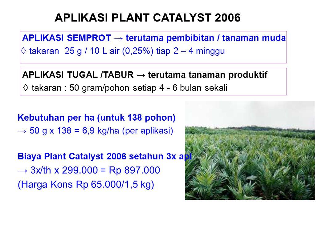 Kebutuhan per ha (untuk 138 pohon) → 50 g x 138 = 6,9 kg/ha (per aplikasi) Biaya Plant Catalyst 2006 setahun 3x apl → 3x/th x 299.000 = Rp 897.000 (Ha