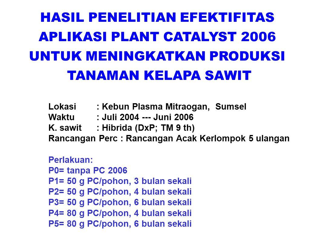 HASIL PENELITIAN EFEKTIFITAS APLIKASI PLANT CATALYST 2006 UNTUK MENINGKATKAN PRODUKSI TANAMAN KELAPA SAWIT Lokasi : Kebun Plasma Mitraogan, Sumsel Wak
