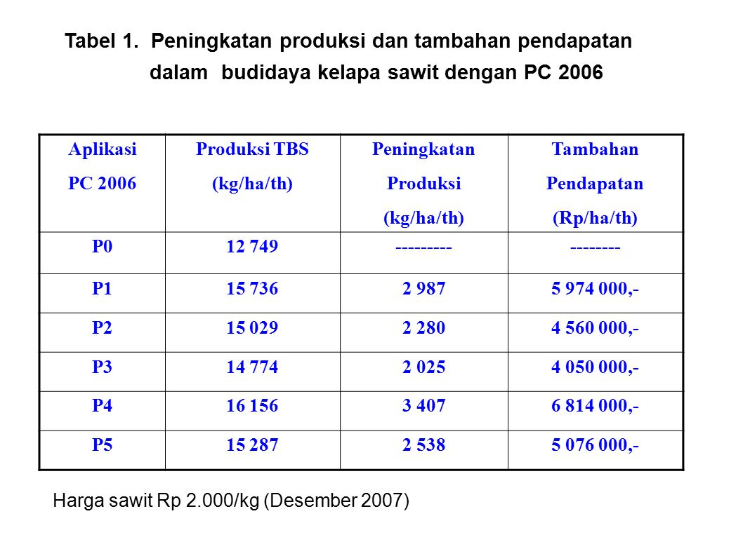 Aplikasi PC 2006 Produksi TBS (kg/ha/th) Peningkatan Produksi (kg/ha/th) Tambahan Pendapatan (Rp/ha/th) P012 749----------------- P115 7362 9875 974 0