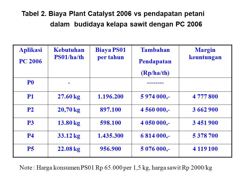 Tabel 2. Biaya Plant Catalyst 2006 vs pendapatan petani dalam budidaya kelapa sawit dengan PC 2006 Aplikasi PC 2006 Kebutuhan PS01/ha/th Biaya PS01 pe