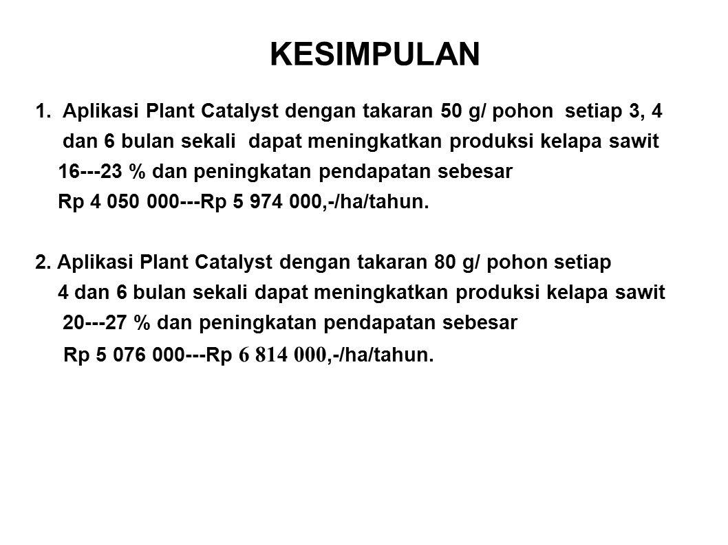 KESIMPULAN 1.Aplikasi Plant Catalyst dengan takaran 50 g/ pohon setiap 3, 4 dan 6 bulan sekali dapat meningkatkan produksi kelapa sawit 16---23 % dan