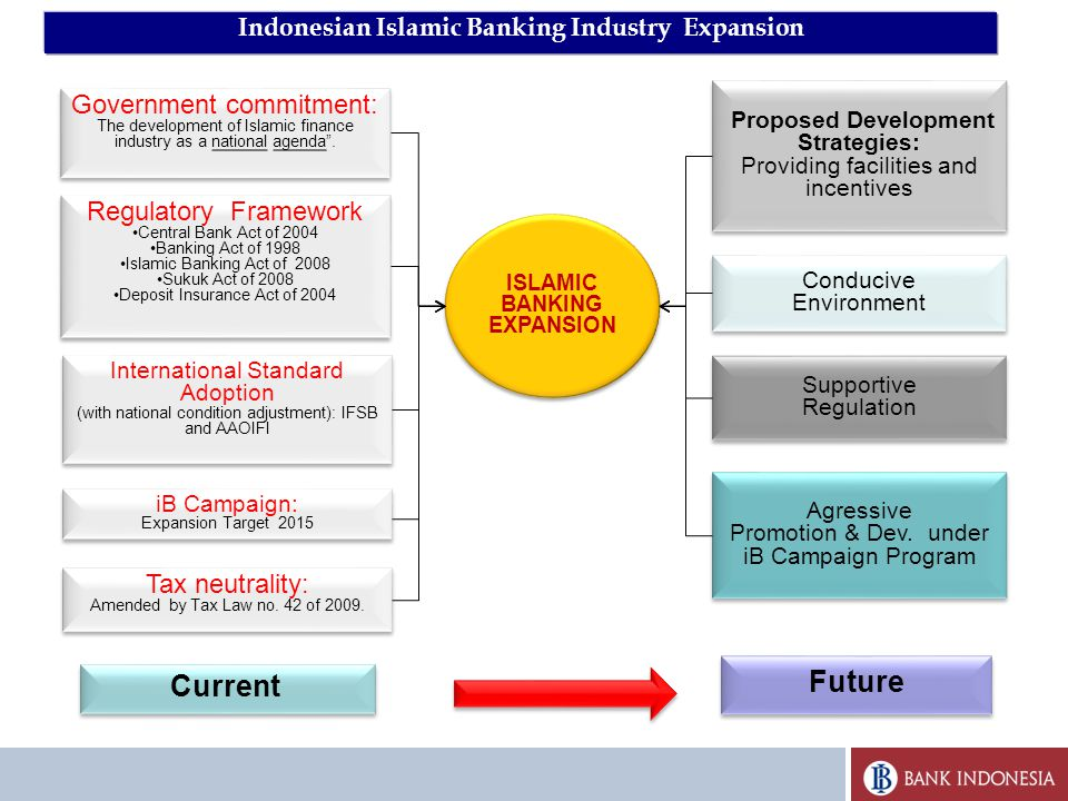 16 Regulatory Framework Central Bank Act of 2004 Banking Act of 1998 Islamic Banking Act of 2008 Sukuk Act of 2008 Deposit Insurance Act of 2004 Regulatory Framework Central Bank Act of 2004 Banking Act of 1998 Islamic Banking Act of 2008 Sukuk Act of 2008 Deposit Insurance Act of 2004 Tax neutrality: Amended by Tax Law no.