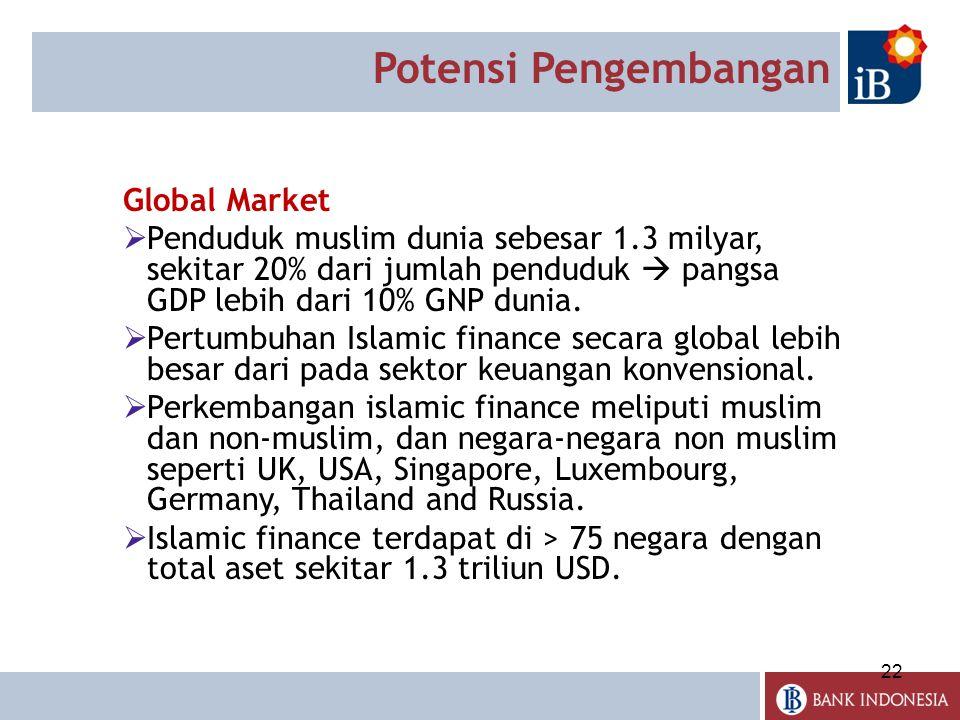 22 Potensi Pengembangan Global Market  Penduduk muslim dunia sebesar 1.3 milyar, sekitar 20% dari jumlah penduduk  pangsa GDP lebih dari 10% GNP dunia.