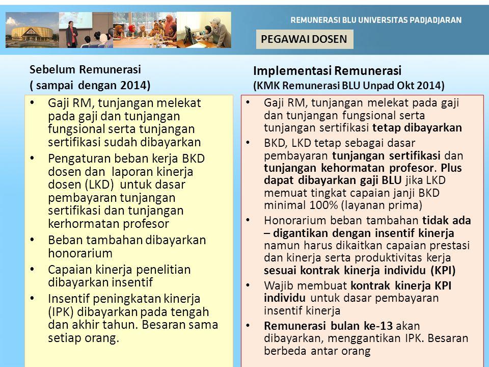 Sebelum Remunerasi ( sampai dengan 2014) Gaji RM, tunjangan melekat pada gaji dan tunjangan fungsional serta tunjangan sertifikasi sudah dibayarkan Pengaturan beban kerja BKD dosen dan laporan kinerja dosen (LKD) untuk dasar pembayaran tunjangan sertifikasi dan tunjangan kerhormatan profesor Beban tambahan dibayarkan honorarium Capaian kinerja penelitian dibayarkan insentif Insentif peningkatan kinerja (IPK) dibayarkan pada tengah dan akhir tahun.