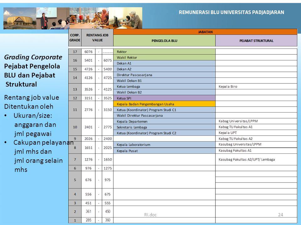 Grading Corporate Pejabat Pengelola BLU dan Pejabat Struktural Rentang job value Ditentukan oleh Ukuran/size: anggaran dan jml pegawai Cakupan pelayan