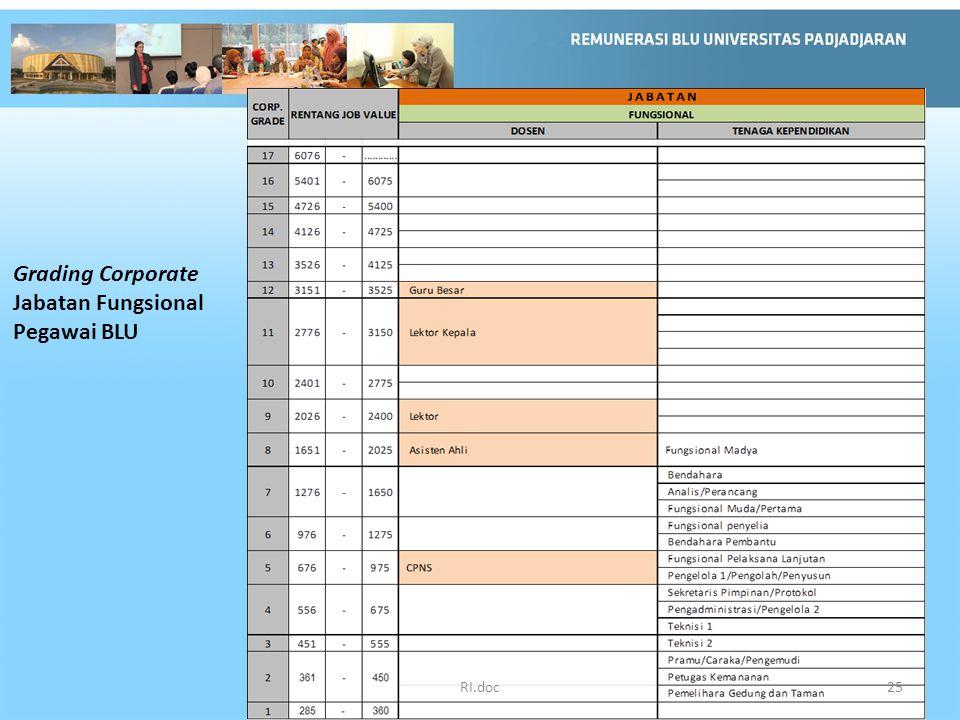 Grading Corporate Jabatan Fungsional Pegawai BLU RI.doc25