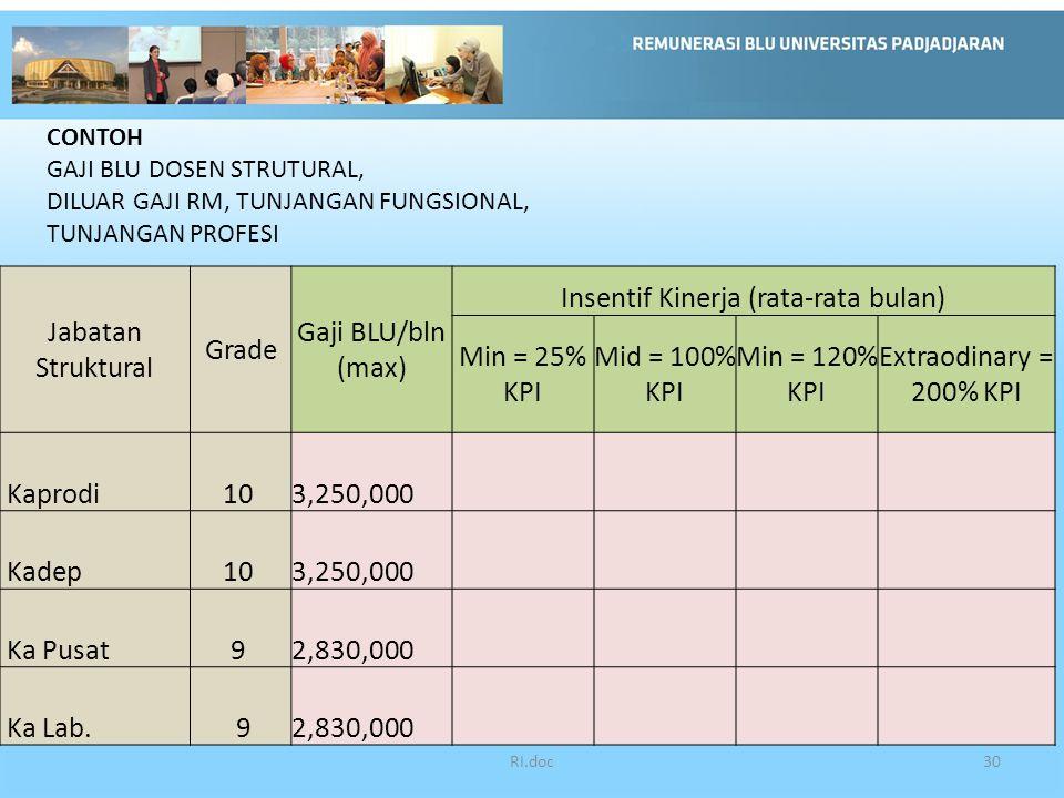 RI.doc30 Jabatan Struktural Grade Gaji BLU/bln (max) Insentif Kinerja (rata-rata bulan) Min = 25% KPI Mid = 100% KPI Min = 120% KPI Extraodinary = 200% KPI Kaprodi10 3,250,000 Kadep10 3,250,000 Ka Pusat9 2,830,000 Ka Lab.