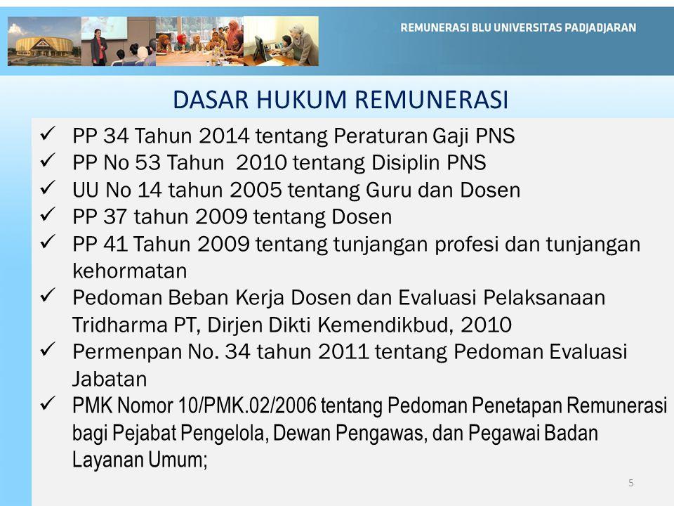 DASAR HUKUM REMUNERASI PP 34 Tahun 2014 tentang Peraturan Gaji PNS PP No 53 Tahun 2010 tentang Disiplin PNS UU No 14 tahun 2005 tentang Guru dan Dosen