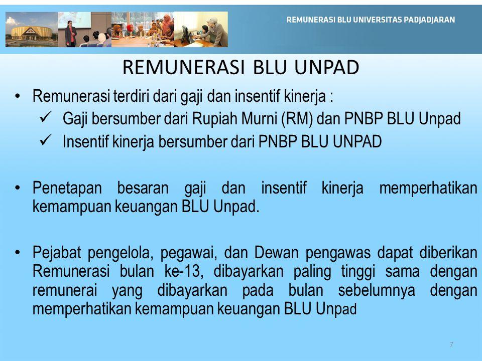 REMUNERASI BLU UNPAD Remunerasi terdiri dari gaji dan insentif kinerja : Gaji bersumber dari Rupiah Murni (RM) dan PNBP BLU Unpad Insentif kinerja bersumber dari PNBP BLU UNPAD Penetapan besaran gaji dan insentif kinerja memperhatikan kemampuan keuangan BLU Unpad.