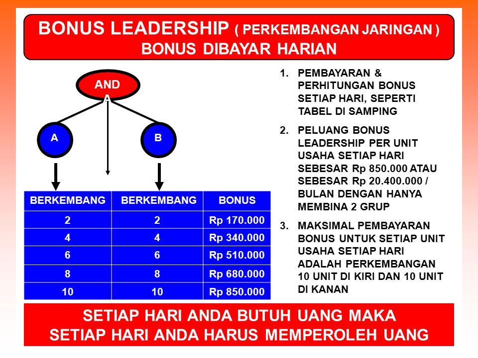 BONUS LEADERSHIP ( PERKEMBANGAN JARINGAN ) BONUS DIBAYAR HARIAN BERKEMBANG BONUS 22Rp 170.000 44Rp 340.000 66Rp 510.000 88Rp 680.000 10 Rp 850.000 1.P