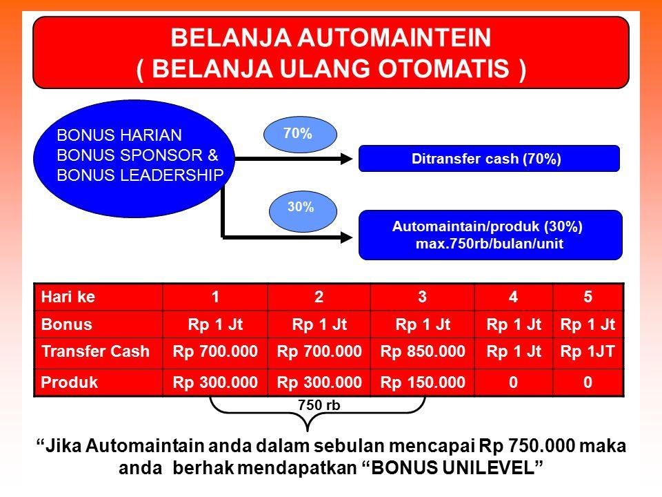 70% 30% Ditransfer cash (70%) Automaintain/produk (30%) max.750rb/bulan/unit Hari ke12345 BonusRp 1 Jt Transfer CashRp 700.000 Rp 850.000Rp 1 JtRp 1JT