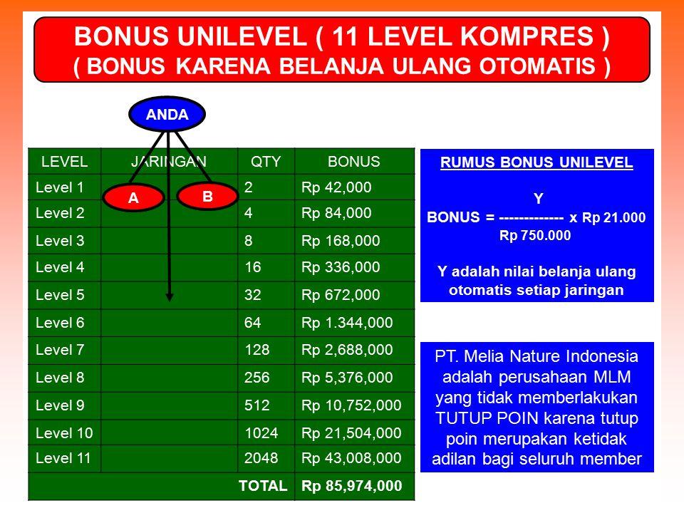 LEVELJARINGANQTYBONUS Level 12Rp 42,000 Level 24Rp 84,000 Level 38Rp 168,000 Level 416Rp 336,000 Level 532Rp 672,000 Level 664Rp 1.344,000 Level 7128R