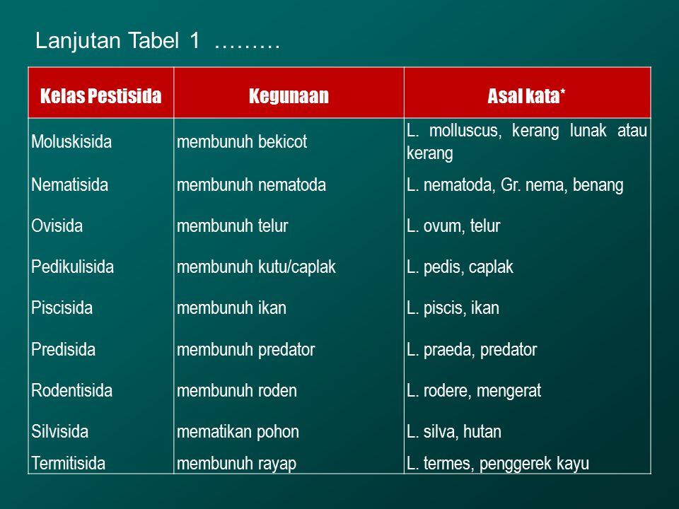 Kelas PestisidaKegunaanAsal kata* Moluskisidamembunuh bekicot L. molluscus, kerang lunak atau kerang Nematisidamembunuh nematodaL. nematoda, Gr. nema,