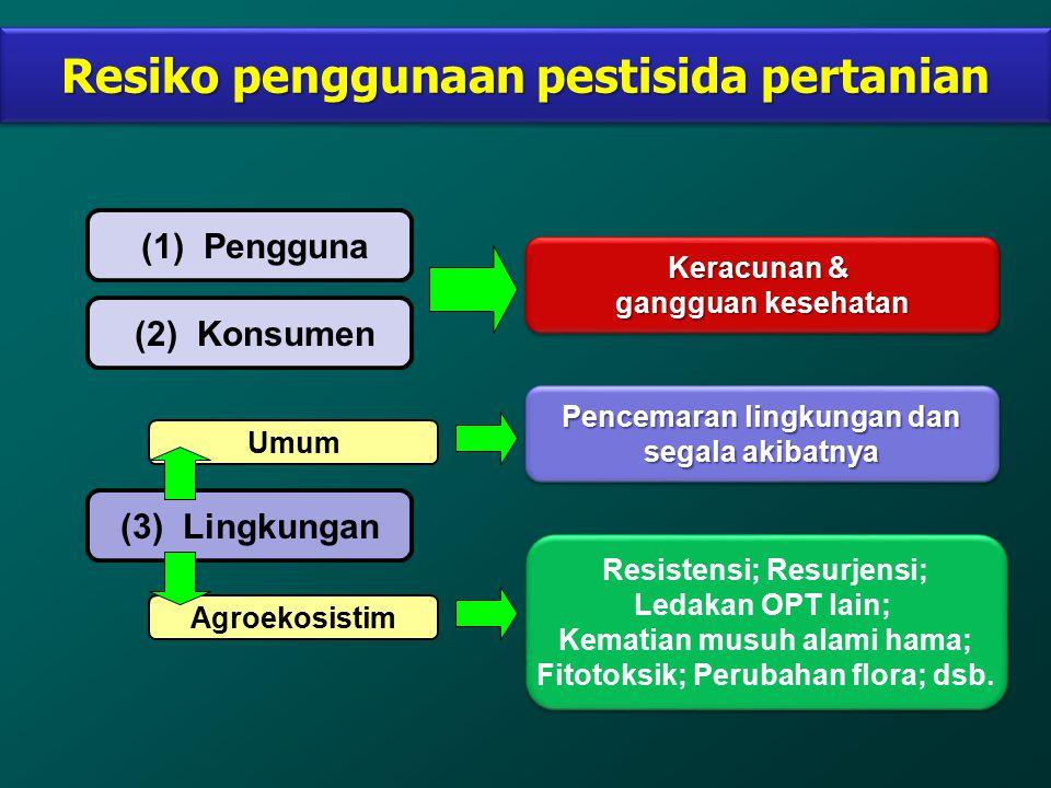 Resiko penggunaan pestisida pertanian (1) Pengguna (2) Konsumen (3) Lingkungan Keracunan & gangguan kesehatan Keracunan & gangguan kesehatan Umum Agro