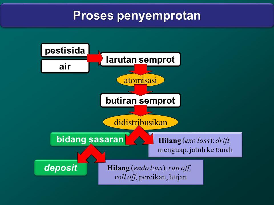 larutan semprot Hilang (exo loss): drift, menguap, jatuh ke tanah Hilang (exo loss): drift, menguap, jatuh ke tanah Hilang (endo loss): run off, roll