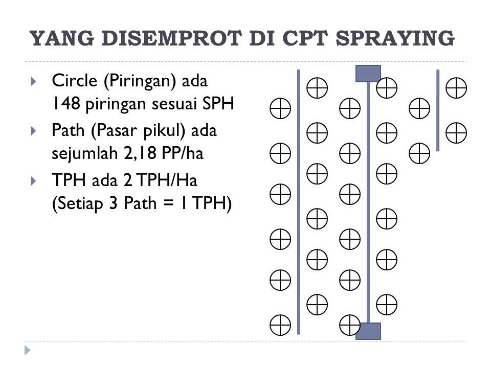YANG DISEMPROT DI CPT SPRAYING  Circle (Piringan) ada 148 piringan sesuai SPH  Path (Pasar pikul) ada sejumlah 2,18 PP/ha  TPH ada 2 TPH/Ha (Setiap