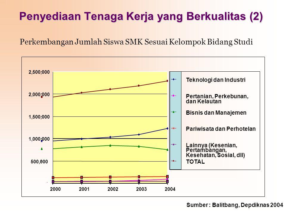 Penyediaan Tenaga Kerja yang Berkualitas (2) Perkembangan Jumlah Siswa SMK Sesuai Kelompok Bidang Studi Sumber : Balitbang, Depdiknas 2004