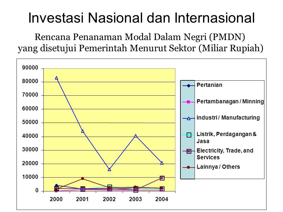 Investasi Nasional dan Internasional 0 10000 20000 30000 40000 50000 60000 70000 80000 90000 20002001200220032004 Pertanian Pertambanagan / Minning In