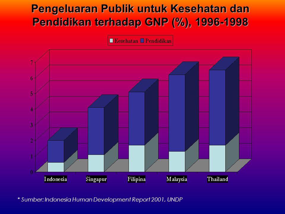 Pengeluaran Publik untuk Kesehatan dan Pendidikan terhadap GNP (%), 1996-1998 * Sumber: Indonesia Human Development Report 2001, UNDP