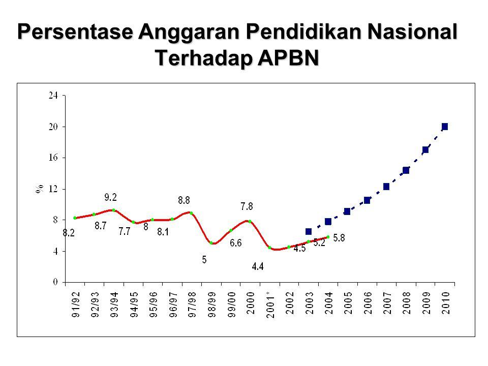 Persentase Anggaran Pendidikan Nasional Terhadap APBN