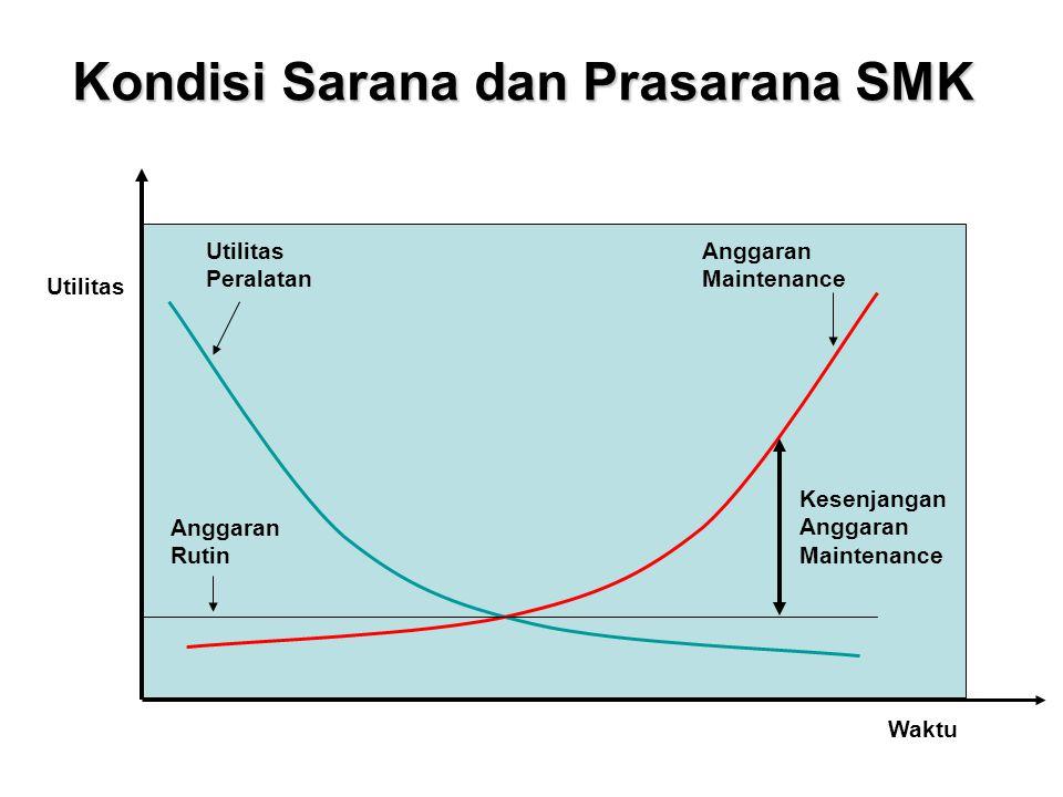 Kondisi Sarana dan Prasarana SMK Anggaran Maintenance Utilitas Peralatan Anggaran Rutin Waktu Utilitas Kesenjangan Anggaran Maintenance