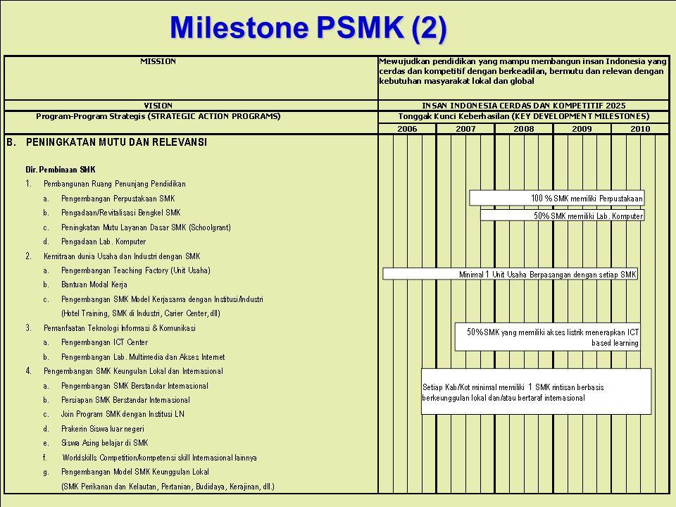 Milestone PSMK (2)