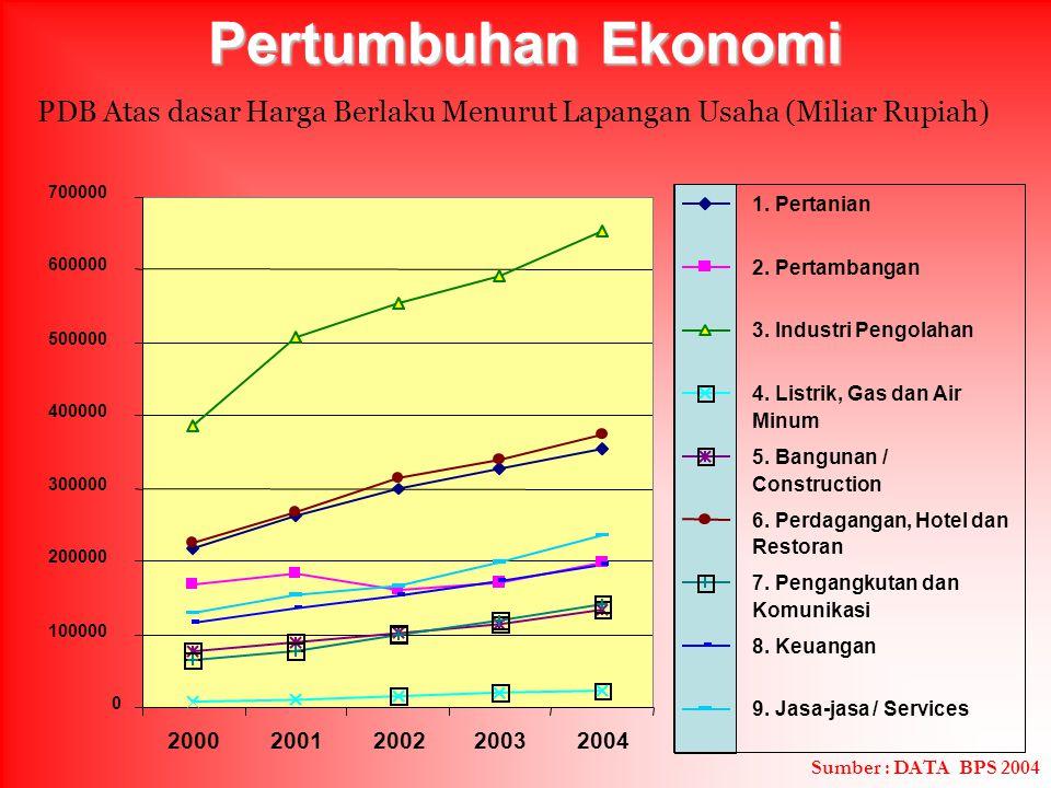 Pertumbuhan Ekonomi 0 100000 200000 300000 400000 500000 600000 700000 20002001200220032004 1. Pertanian 2. Pertambangan 3. Industri Pengolahan 4. Lis