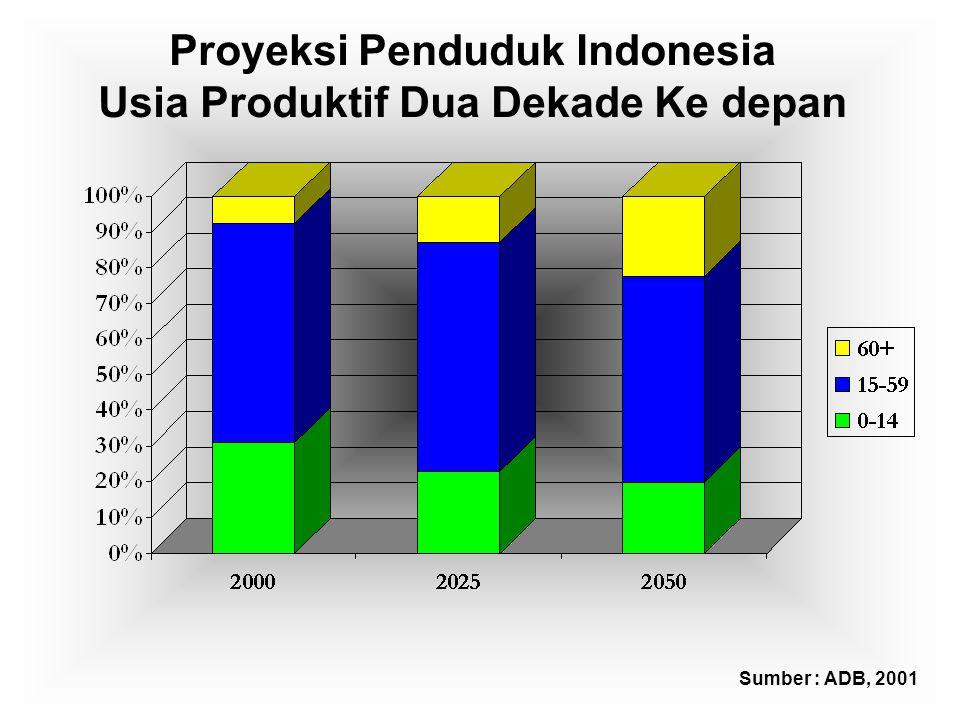 Proyeksi Penduduk Indonesia Usia Produktif Dua Dekade Ke depan Sumber : ADB, 2001