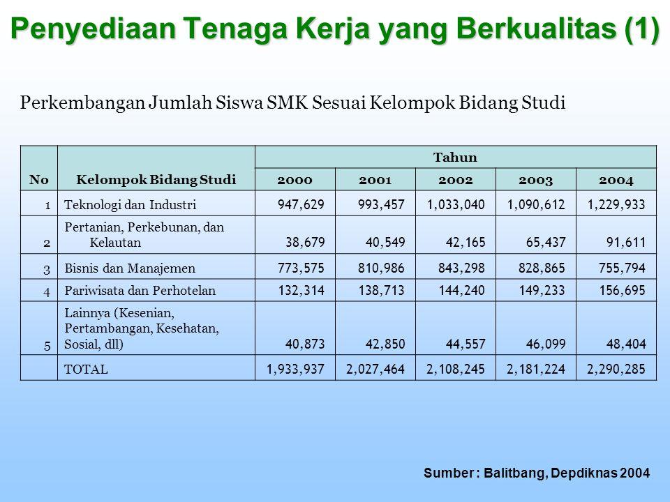 Penyediaan Tenaga Kerja yang Berkualitas (1) NoKelompok Bidang Studi Tahun 20002001200220032004 1Teknologi dan Industri 947,629 993,457 1,033,040 1,09