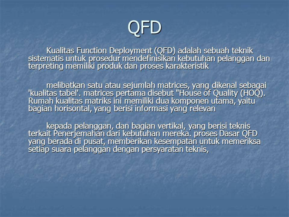 QFD Kualitas Function Deployment (QFD) adalah sebuah teknik sistematis untuk prosedur mendefinisikan kebutuhan pelanggan dan terpreting memiliki produ