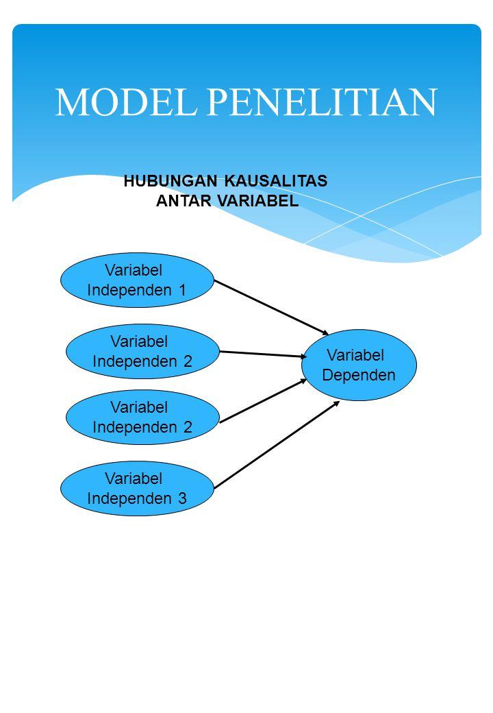 MODEL PENELITIAN Variabel Independen 1 Variabel Dependen Variabel Independen 2 Variabel Independen 2 Variabel Independen 3 HUBUNGAN KAUSALITAS ANTAR V