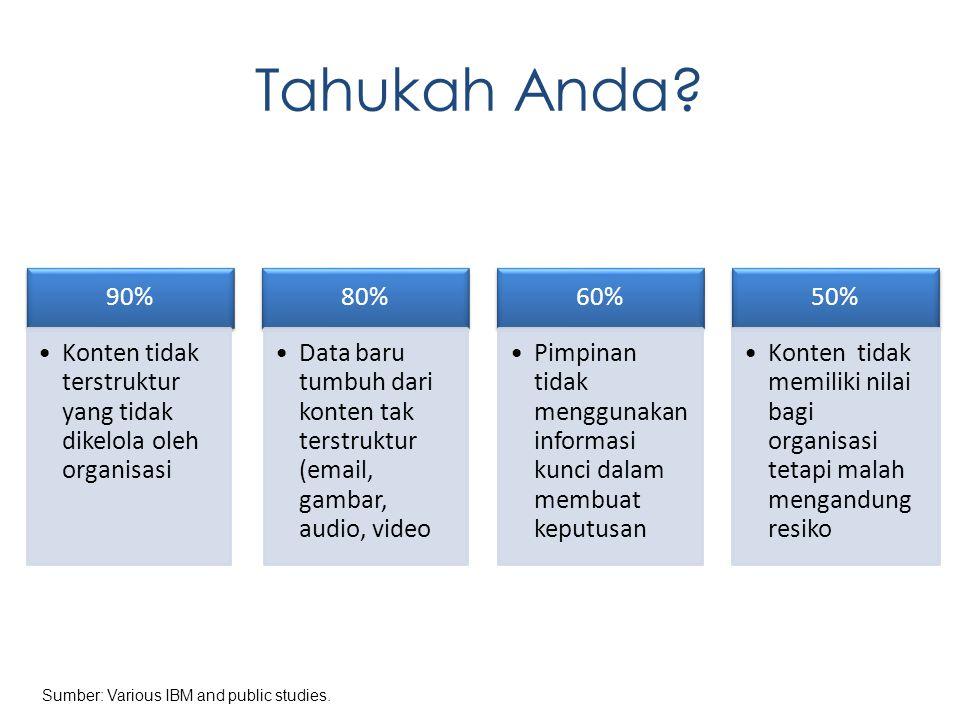Tahukah Anda? 90% Konten tidak terstruktur yang tidak dikelola oleh organisasi 80% Data baru tumbuh dari konten tak terstruktur (email, gambar, audio,