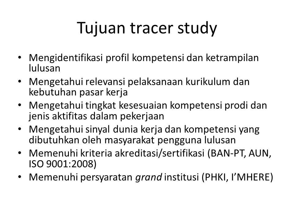 Tujuan tracer study Mengidentifikasi profil kompetensi dan ketrampilan lulusan Mengetahui relevansi pelaksanaan kurikulum dan kebutuhan pasar kerja Me